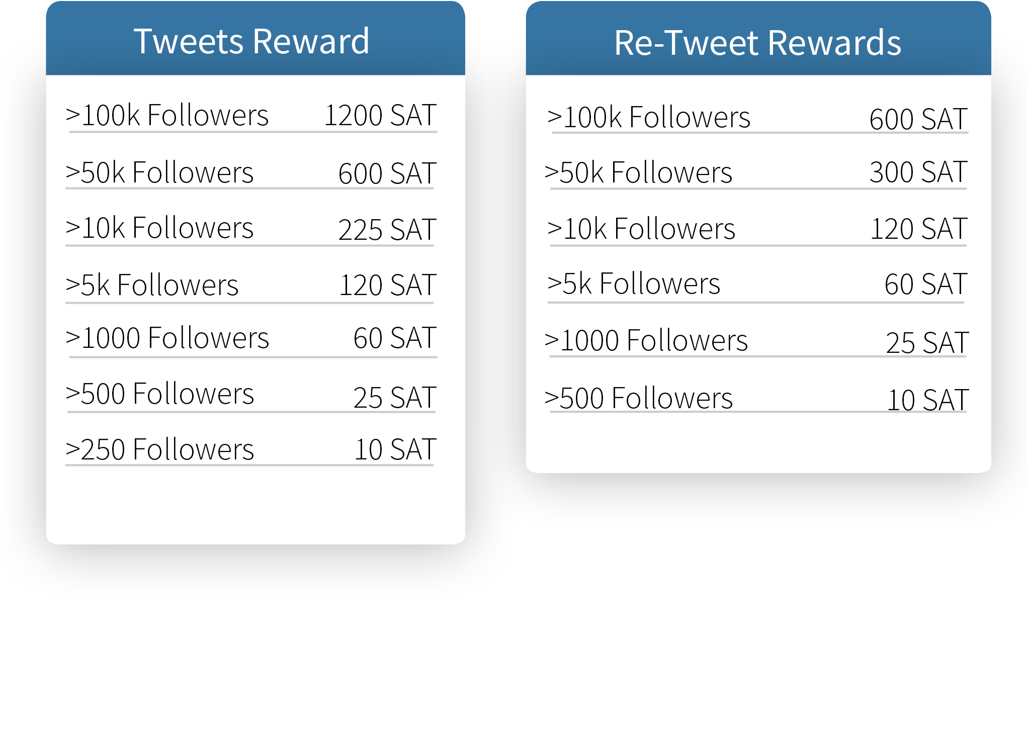 Tweets Reward