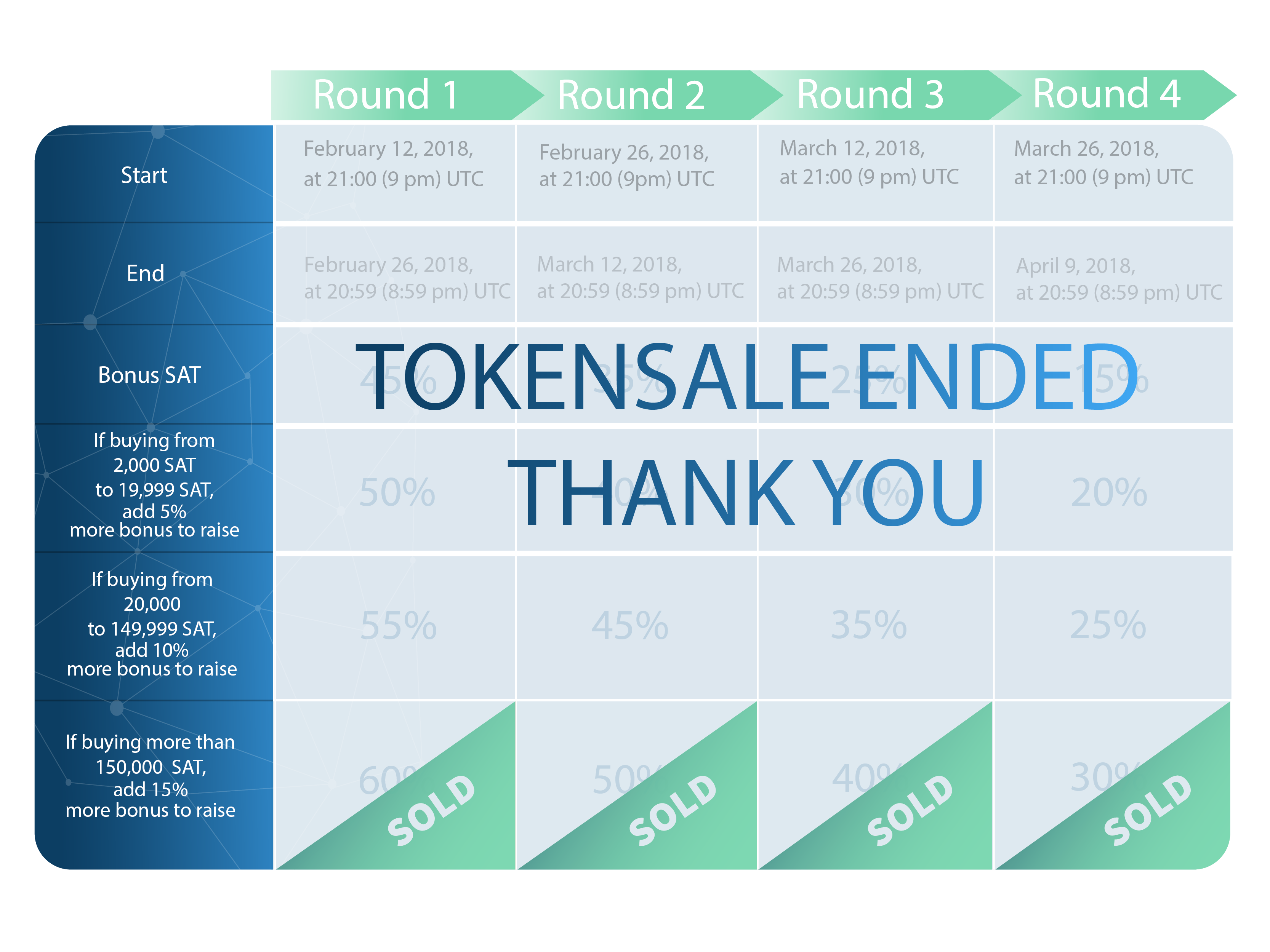 ICO_timeline__Round_ENDED2